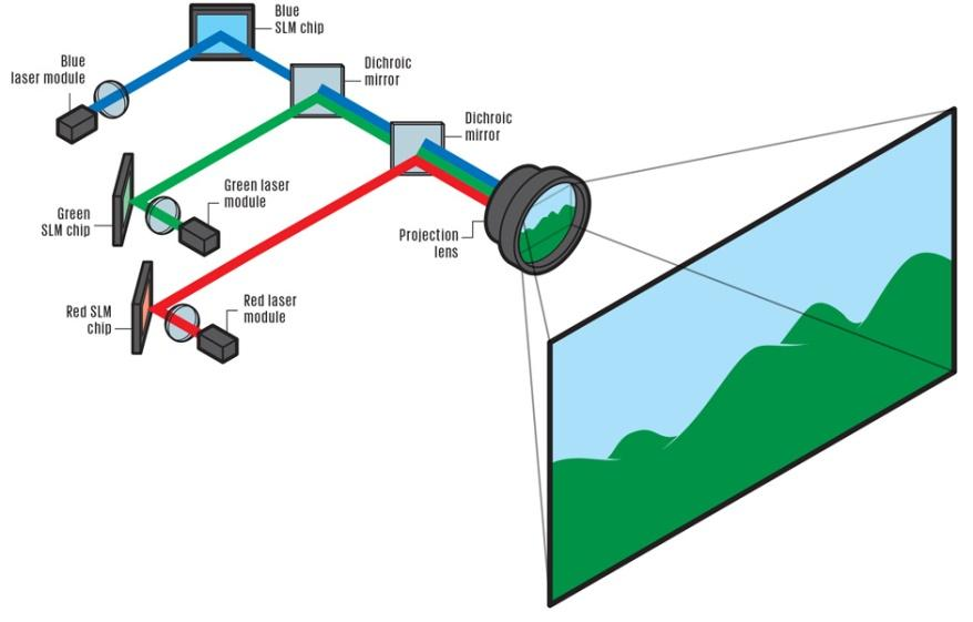 how does a projector work techy blog. Black Bedroom Furniture Sets. Home Design Ideas